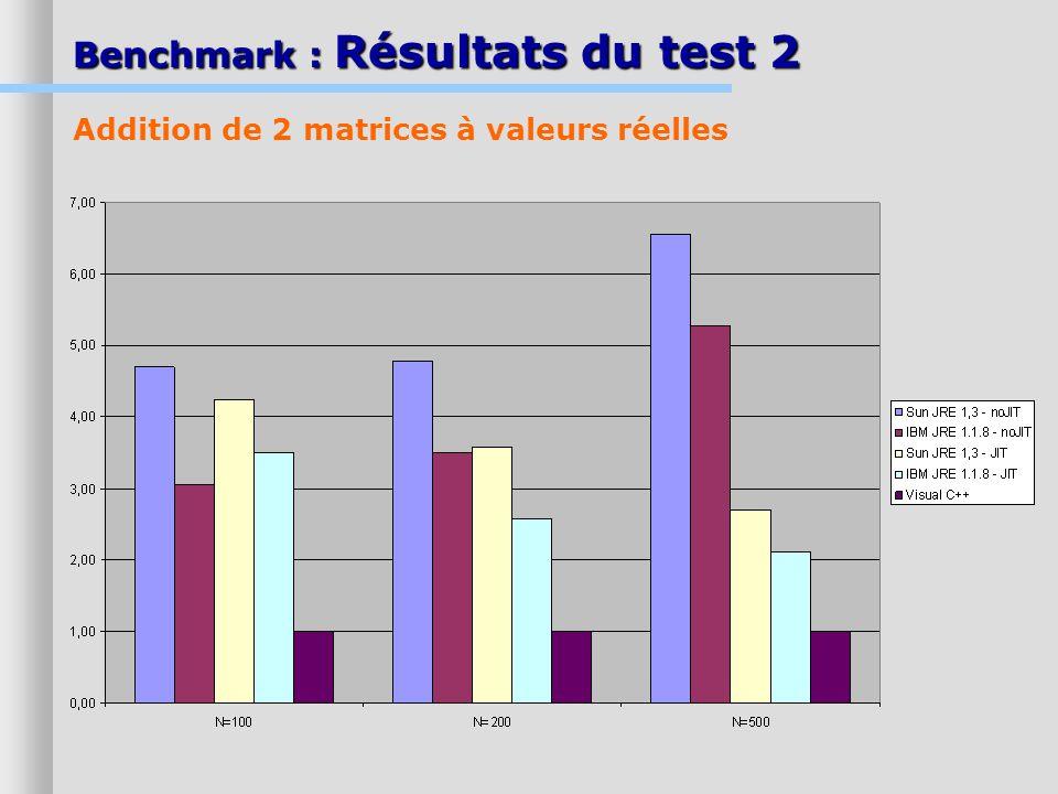 Benchmark : Résultats du test 2 Addition de 2 matrices à valeurs réelles