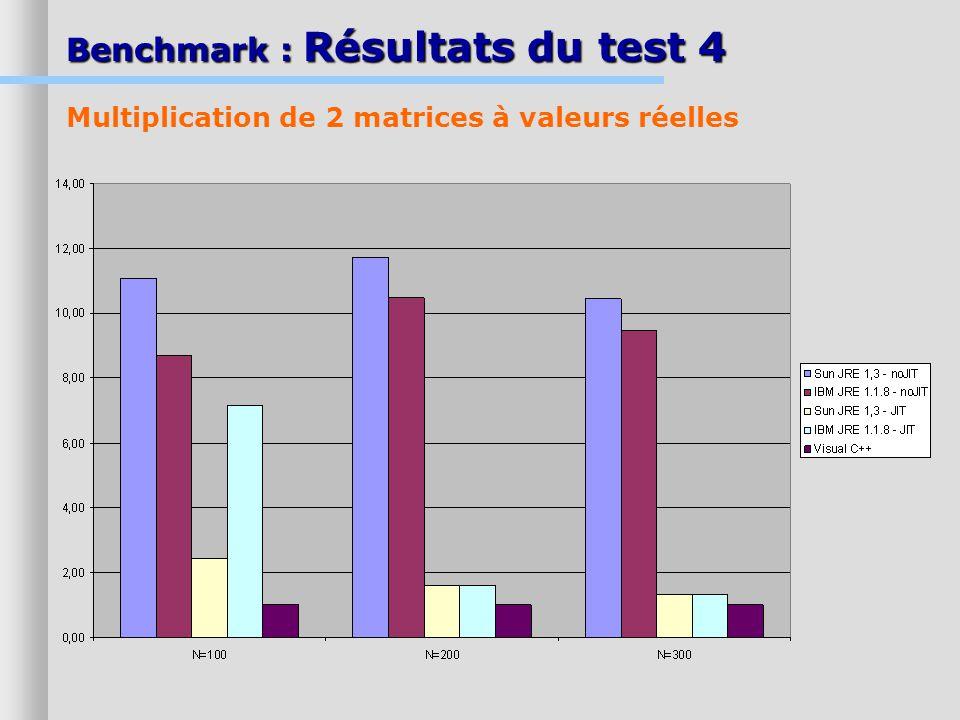 Benchmark : Résultats du test 4 Multiplication de 2 matrices à valeurs réelles