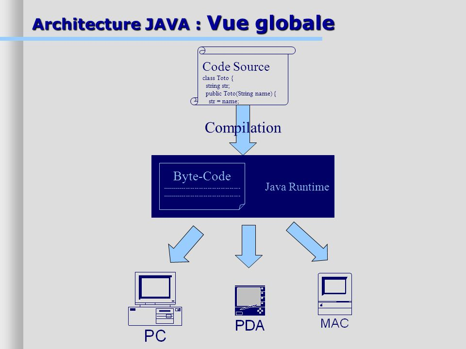 Architecture JAVA : Vue globale Code Source class Toto { string str; public Toto(String name) { str = name; Compilation Java Runtime Byte-Code ------------------------------------