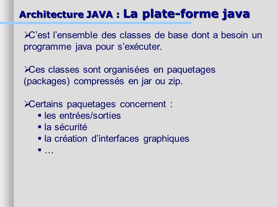 Architecture JAVA : La plate-forme java Une plate-forme java est donc dépendante du jeu dAPI propre à lOS.