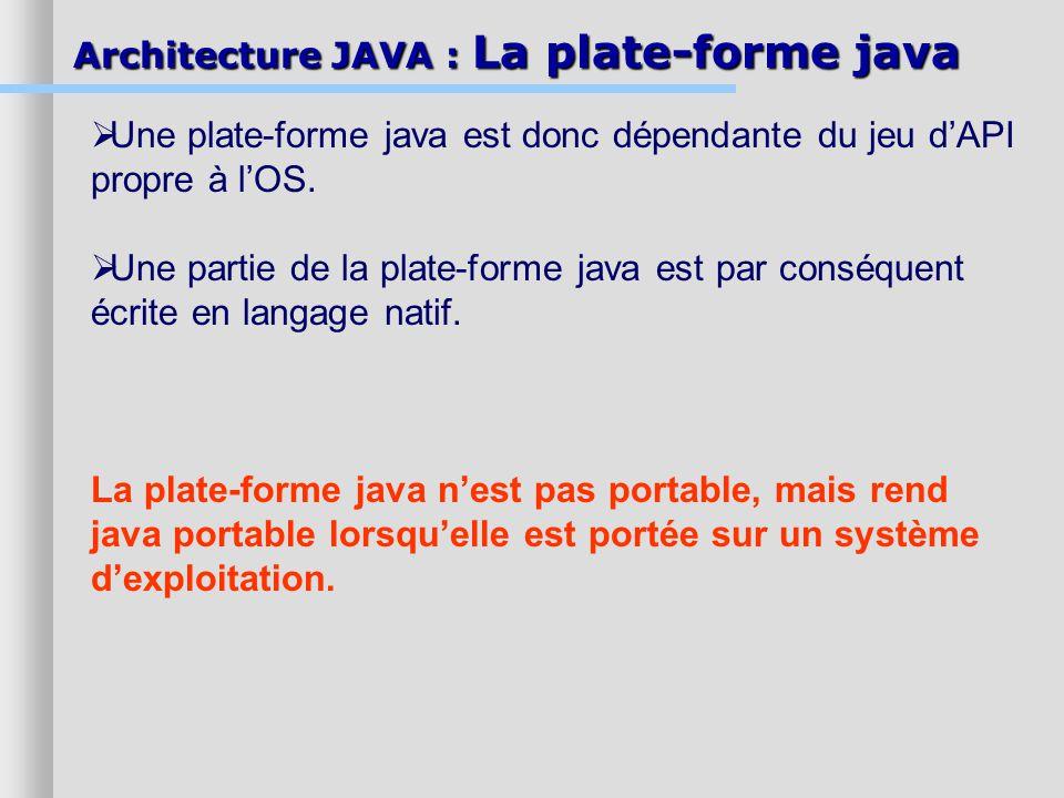 Architecture JAVA : La plate-forme java Une plate-forme java est donc dépendante du jeu dAPI propre à lOS. Une partie de la plate-forme java est par c
