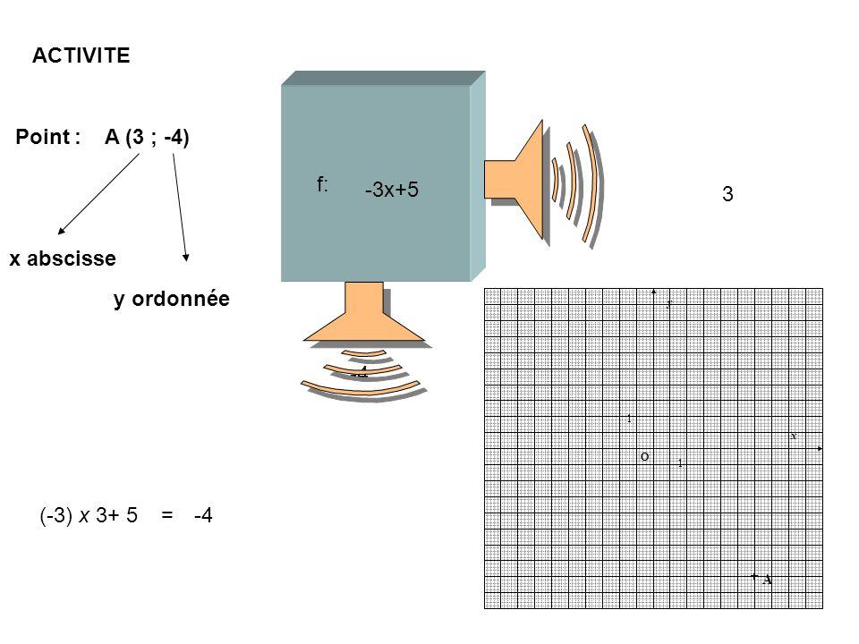 f: -3x+5 3 -4 (-3) x 3+ 5=-4 ACTIVITE 1 O x 1 y O A Point : A (3 ; -4) x abscisse y ordonnée
