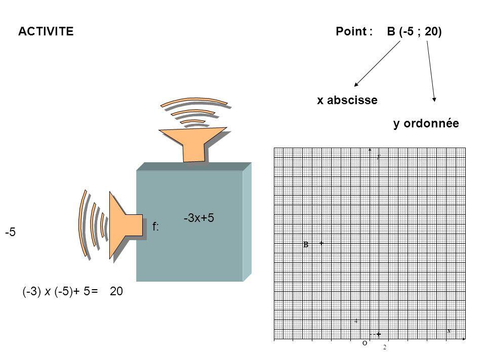 f: -3x+5 -5 20 (-3) x (-5)+ 5=20 ACTIVITE Point : B (-5 ; 20) x abscisse y ordonnée 2 O x 4 y O B