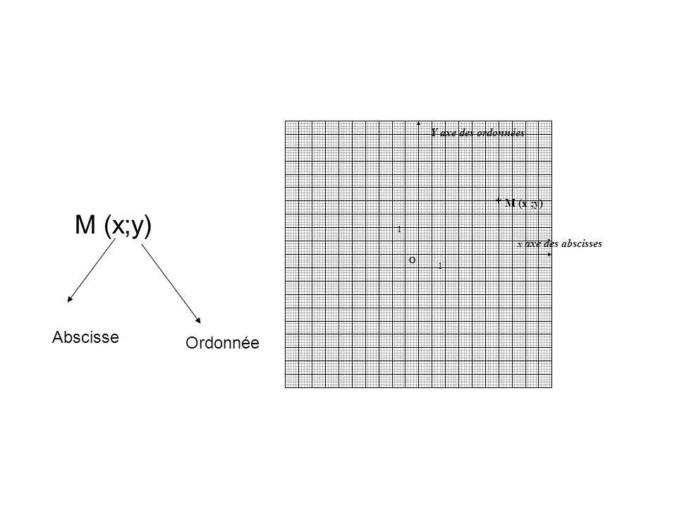 M (x;y) Abscisse Ordonnée 1 O x axe des abscisses 1 Y axe des ordonnées O M (x ;y)