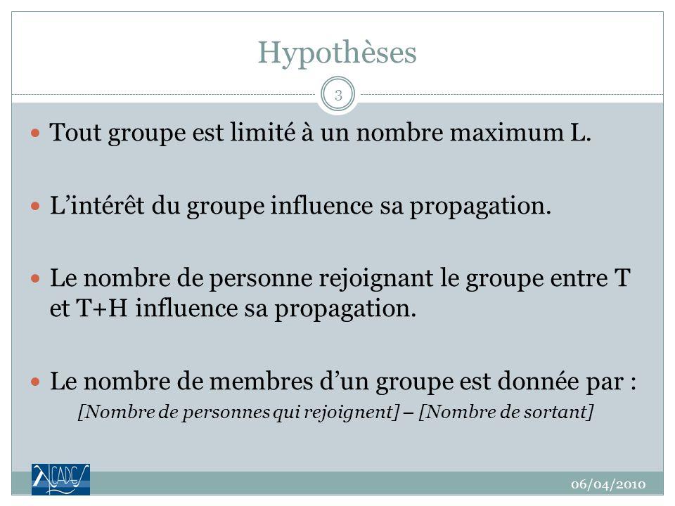 Hypothèses Tout groupe est limité à un nombre maximum L.
