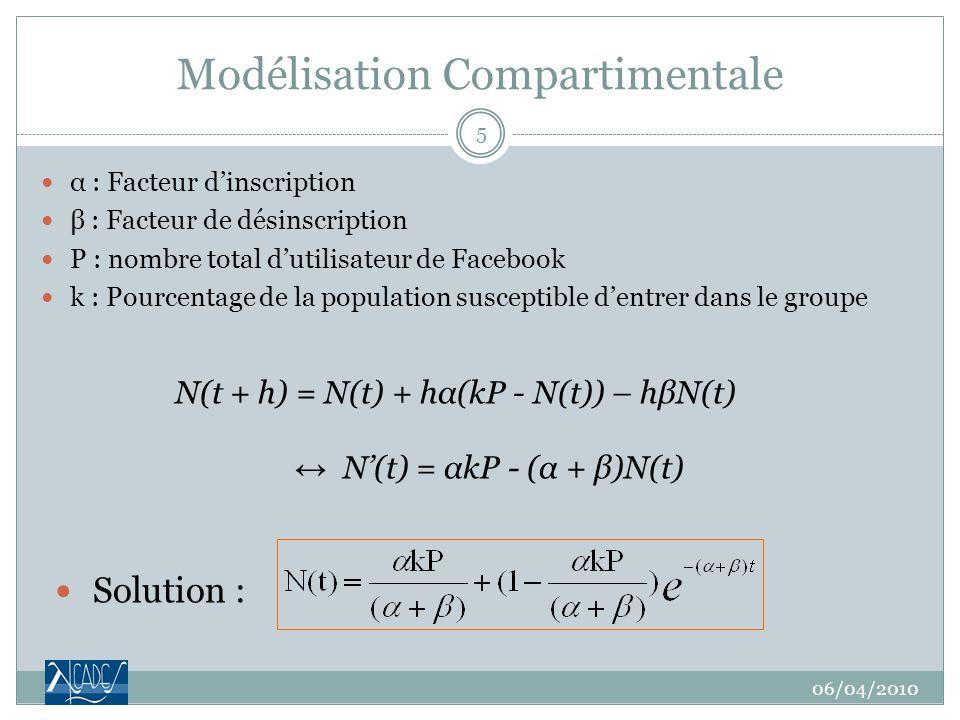 Modélisation Compartimentale α : Facteur dinscription β : Facteur de désinscription P : nombre total dutilisateur de Facebook k : Pourcentage de la population susceptible dentrer dans le groupe N(t + h) = N(t) + hα(kP - N(t)) – hβN(t) N(t) = αkP - (α + β)N(t) 06/04/2010 5 Solution :