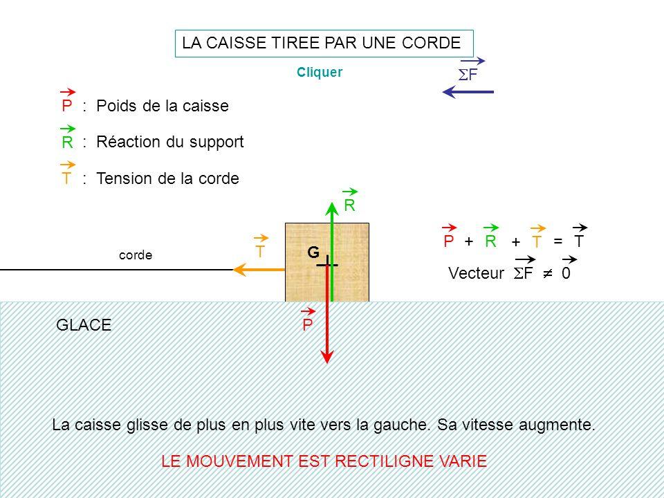 G LA CAISSE TIREE PAR UNE CORDE P R PR+=T P: Poids de la caisse R : Réaction du support La caisse glisse de plus en plus vite vers la gauche. Sa vites
