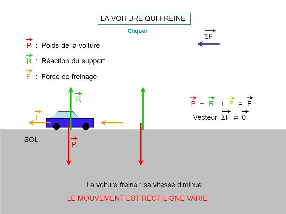 LA VOITURE QUI FREINE P R PR+=F P: Poids de la voiture R : Réaction du support La voiture freine : sa vitesse diminue Cliquer F F: Force de freinage F