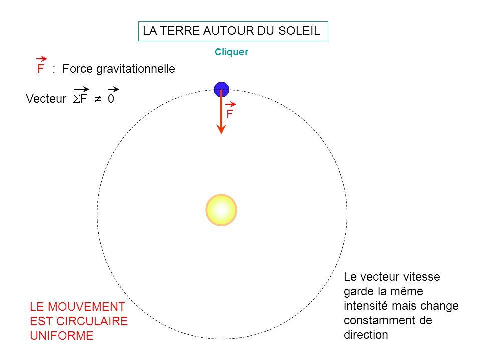 LA TERRE AUTOUR DU SOLEIL F: Force gravitationnelle F Cliquer Le vecteur vitesse garde la même intensité mais change constamment de direction LE MOUVE