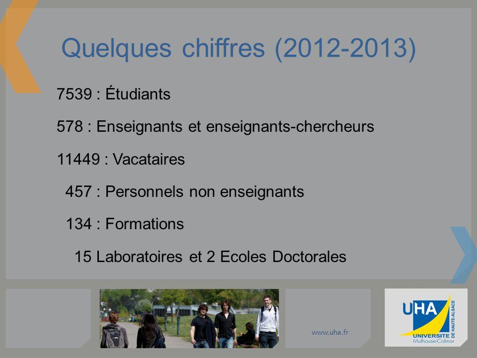 www.uha.fr Quelques chiffres (2012-2013) 7539 : Étudiants 578 : Enseignants et enseignants-chercheurs 11449 : Vacataires 457 : Personnels non enseigna