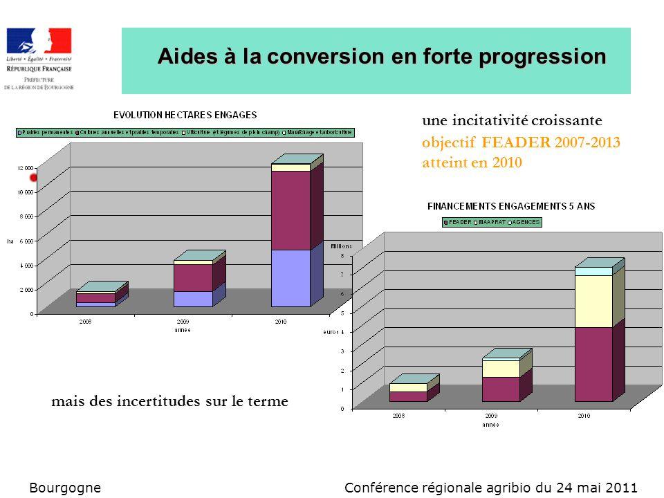 Conférence régionale agribio du 24 mai 2011Bourgogne Aides à la conversion en forte progression mais des incertitudes sur le terme une incitativité cr