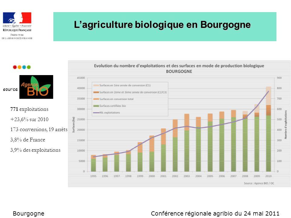 Conférence régionale agribio du 24 mai 2011Bourgogne Lagriculture biologique en Bourgogne source 771 exploitations +23,6% sur 2010 173 conversions, 19