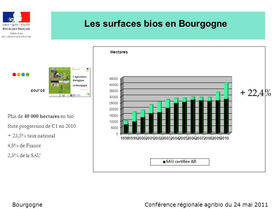 Conférence régionale agribio du 24 mai 2011Bourgogne Les surfaces bios en Bourgogne Plus de 40 000 hectares en bio forte progression de C1 en 2010 + 23,5% taux national 4,8% de France 2,3% de la SAU source + 22,4%
