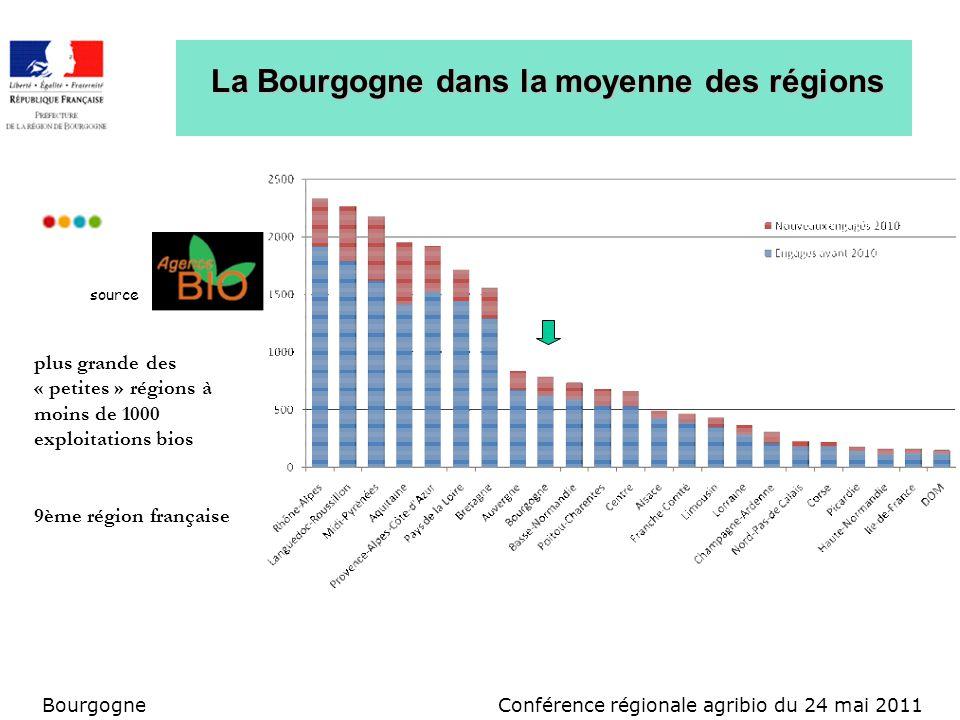 Conférence régionale agribio du 24 mai 2011Bourgogne La Bourgogne dans la moyenne des régions source plus grande des « petites » régions à moins de 1000 exploitations bios 9ème région française
