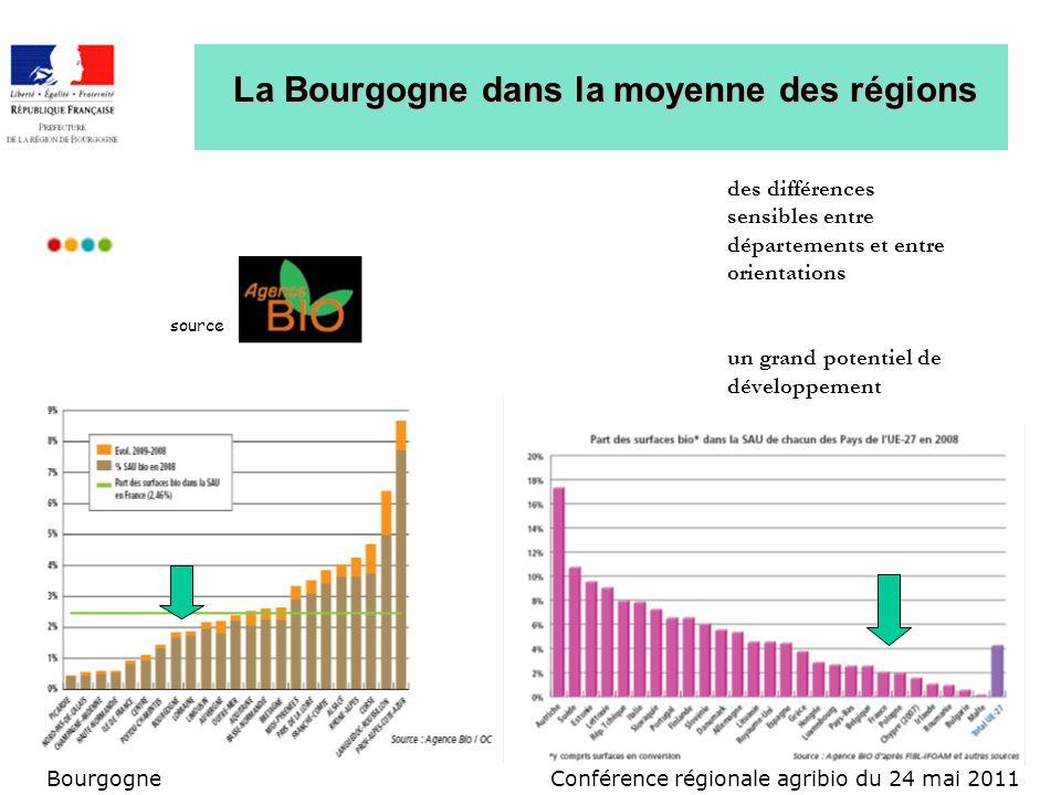 Conférence régionale agribio du 24 mai 2011Bourgogne La Bourgogne dans la moyenne des régions source des différences sensibles entre départements et entre orientations un grand potentiel de développement