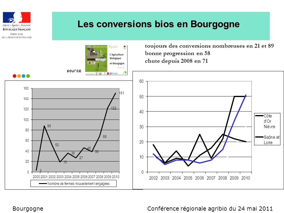 Conférence régionale agribio du 24 mai 2011Bourgogne Lagriculture bio par secteur répartition fin 2010 Conversions 2010 : développement en élevage et grandes cultures