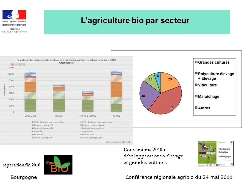 Conférence régionale agribio du 24 mai 2011Bourgogne Lagriculture bio par secteur répartition fin 2010 Conversions 2010 : développement en élevage et