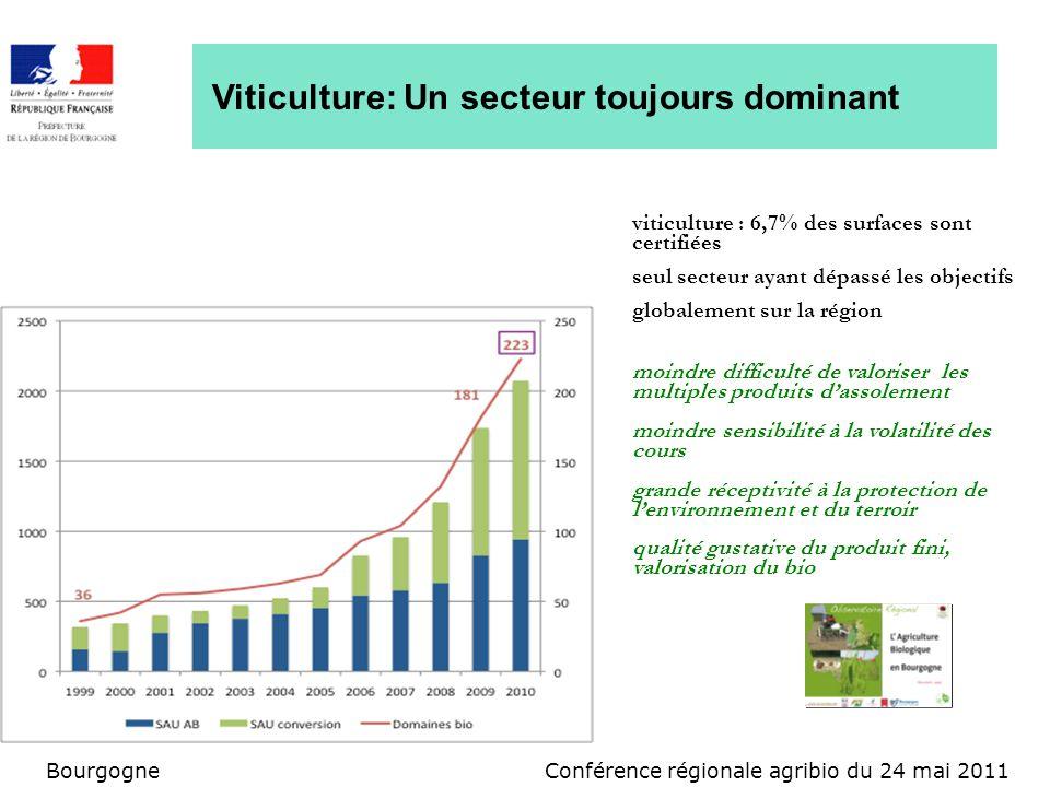 Conférence régionale agribio du 24 mai 2011Bourgogne Viticulture: Un secteur toujours dominant viticulture : 6,7% des surfaces sont certifiées seul se
