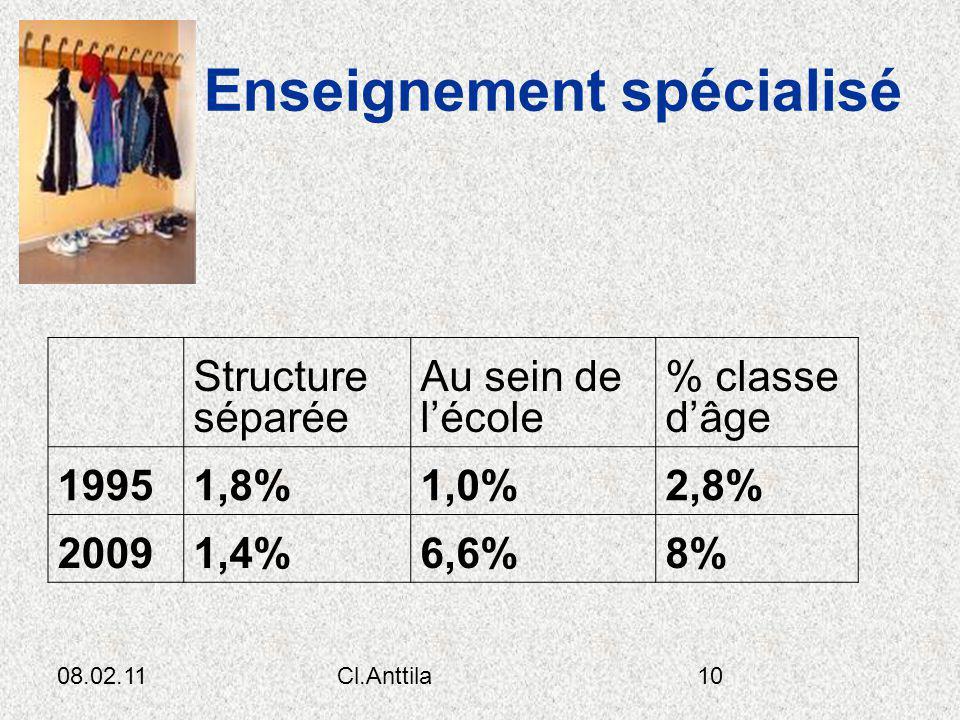 08.02.11Cl.Anttila10 Enseignement spécialisé Structure séparée Au sein de lécole % classe dâge 19951,8%1,0%2,8% 20091,4%6,6%8%