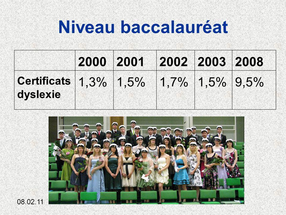 08.02.11Cl.Anttila11 Niveau baccalauréat 20002001200220032008 Certificats dyslexie 1,3%1,5%1,7%1,5%9,5%