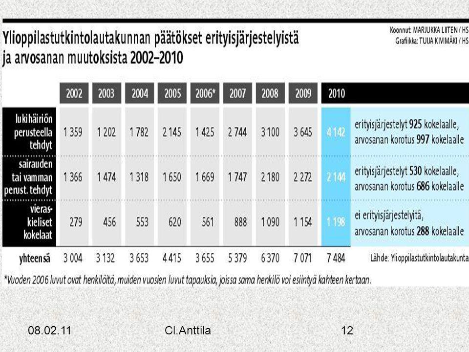 08.02.11Cl.Anttila12