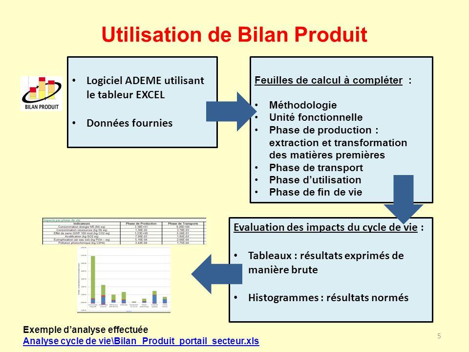 Utilisation de Bilan Produit 5 Logiciel ADEME utilisant le tableur EXCEL Données fournies Feuilles de calcul à compléter : Méthodologie Unité fonction