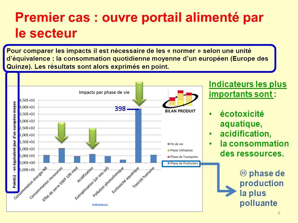 6 Premier cas : ouvre portail alimenté par le secteur Indicateurs les plus importants sont : écotoxicité aquatique, acidification, la consommation des