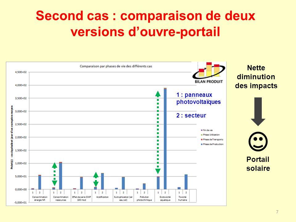 Second cas : comparaison de deux versions douvre-portail 7 Portail solaire 1 : panneaux photovoltaïques 2 : secteur Nette diminution des impacts