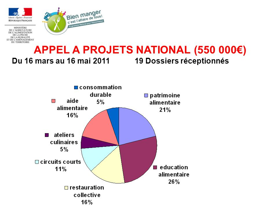 APPEL A PROJETS NATIONAL (550 000) Du 16 mars au 16 mai 201119 Dossiers réceptionnés