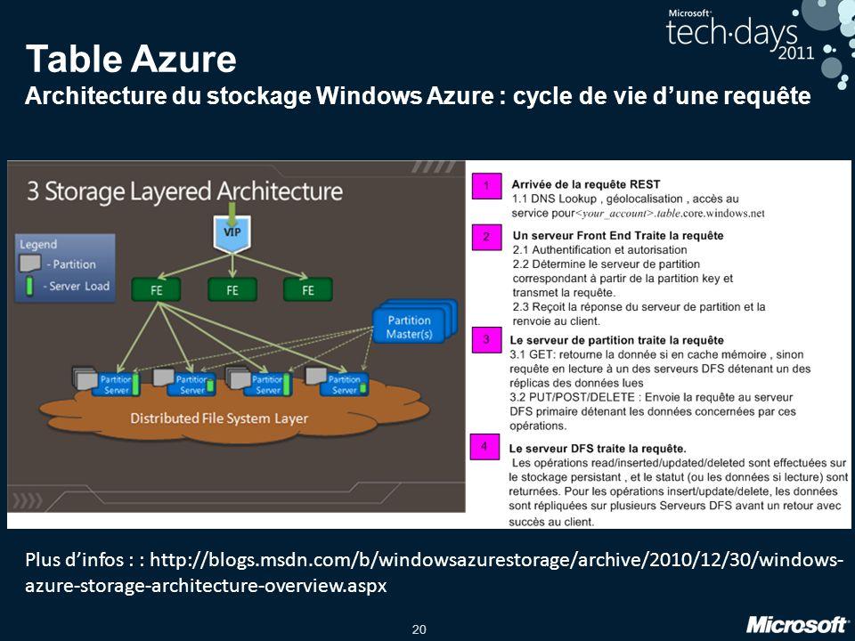 20 Table Azure Architecture du stockage Windows Azure : cycle de vie dune requête Plus dinfos : : http://blogs.msdn.com/b/windowsazurestorage/archive/