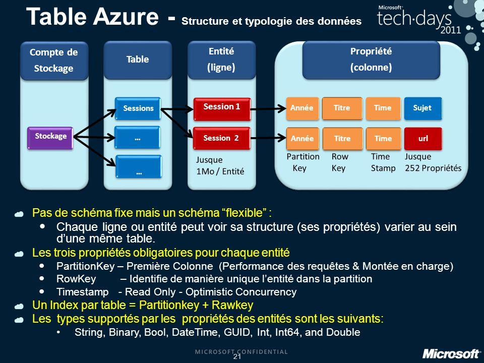21 Table Azure - Structure et typologie des données Pas de schéma fixe mais un schéma flexible : Chaque ligne ou entité peut voir sa structure (ses propriétés) varier au sein dune même table.