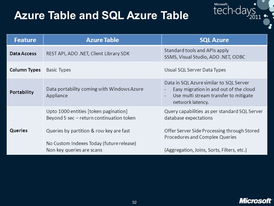 32 Azure Table and SQL Azure Table FeatureAzure TableSQL Azure Data AccessREST API, ADO.NET, Client Library SDK Standard tools and APIs apply SSMS, Vi