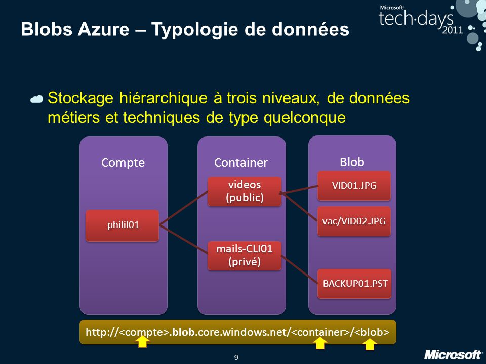 9 Blobs Azure – Typologie de données Stockage hiérarchique à trois niveaux, de données métiers et techniques de type quelconque Blob ContainerCompte p