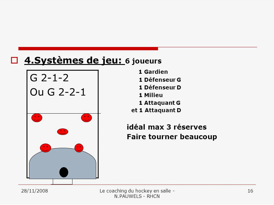 28/11/2008Le coaching du hockey en salle - N.PAUWELS - RHCN 16 G 2-1-2 Ou G 2-2-1 4.Systèmes de jeu: 6 joueurs 1 Gardien 1 Défenseur G 1 Défenseur D 1 Milieu 1 Attaquant G et 1 Attaquant D idéal max 3 réserves Faire tourner beaucoup
