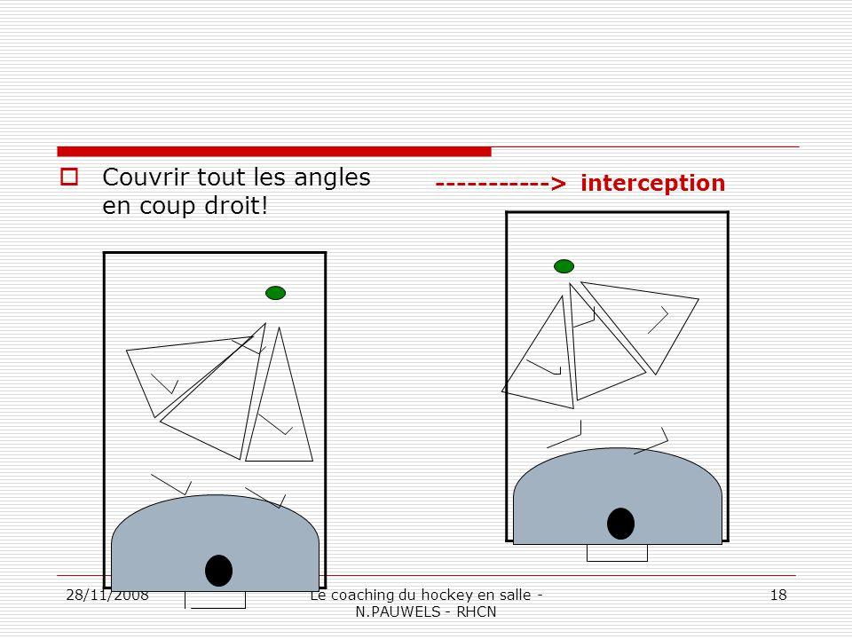 28/11/2008Le coaching du hockey en salle - N.PAUWELS - RHCN 18 Couvrir tout les angles en coup droit.