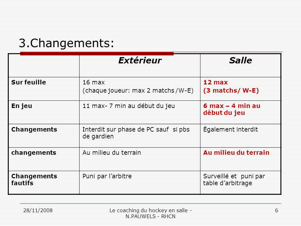 28/11/2008Le coaching du hockey en salle - N.PAUWELS - RHCN 6 3.Changements: ExtérieurSalle Sur feuille16 max (chaque joueur: max 2 matchs /W-E) 12 max (3 matchs/ W-E) En jeu11 max- 7 min au début du jeu6 max – 4 min au début du jeu ChangementsInterdit sur phase de PC sauf si pbs de gardien Également interdit changementsAu milieu du terrain Changements fautifs Puni par larbitreSurveillé et puni par table darbitrage