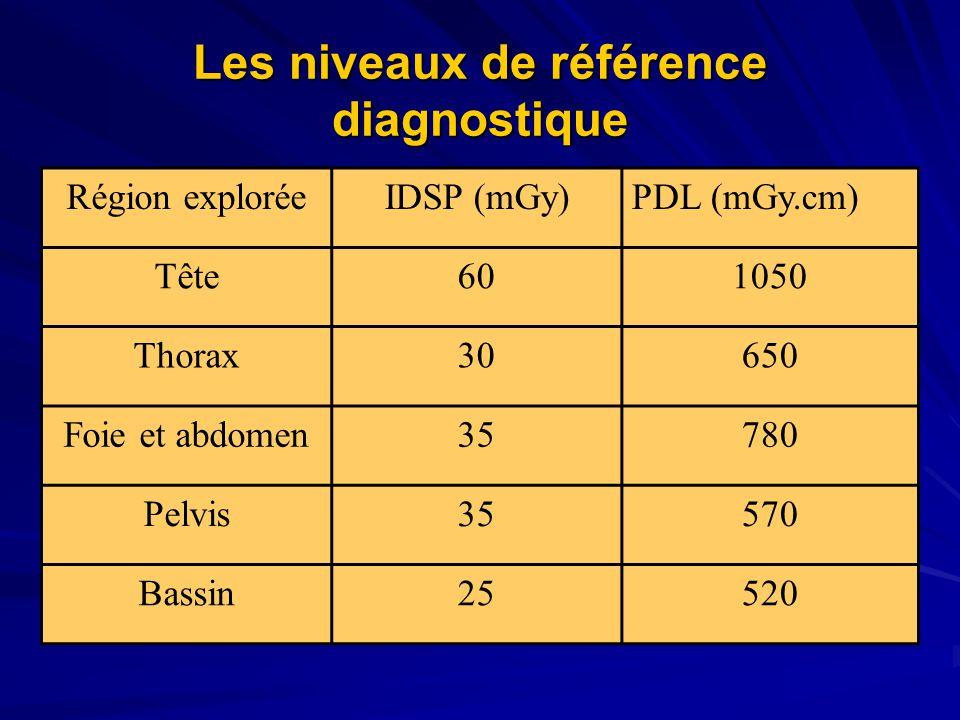 Les niveaux de référence diagnostique Région exploréeIDSP (mGy)PDL (mGy.cm) Tête601050 Thorax30650 Foie et abdomen35780 Pelvis35570 Bassin25520