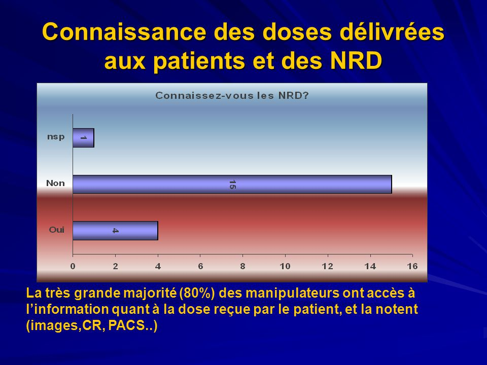 Connaissance des doses délivrées aux patients et des NRD La très grande majorité (80%) des manipulateurs ont accès à linformation quant à la dose reçue par le patient, et la notent (images,CR, PACS..)