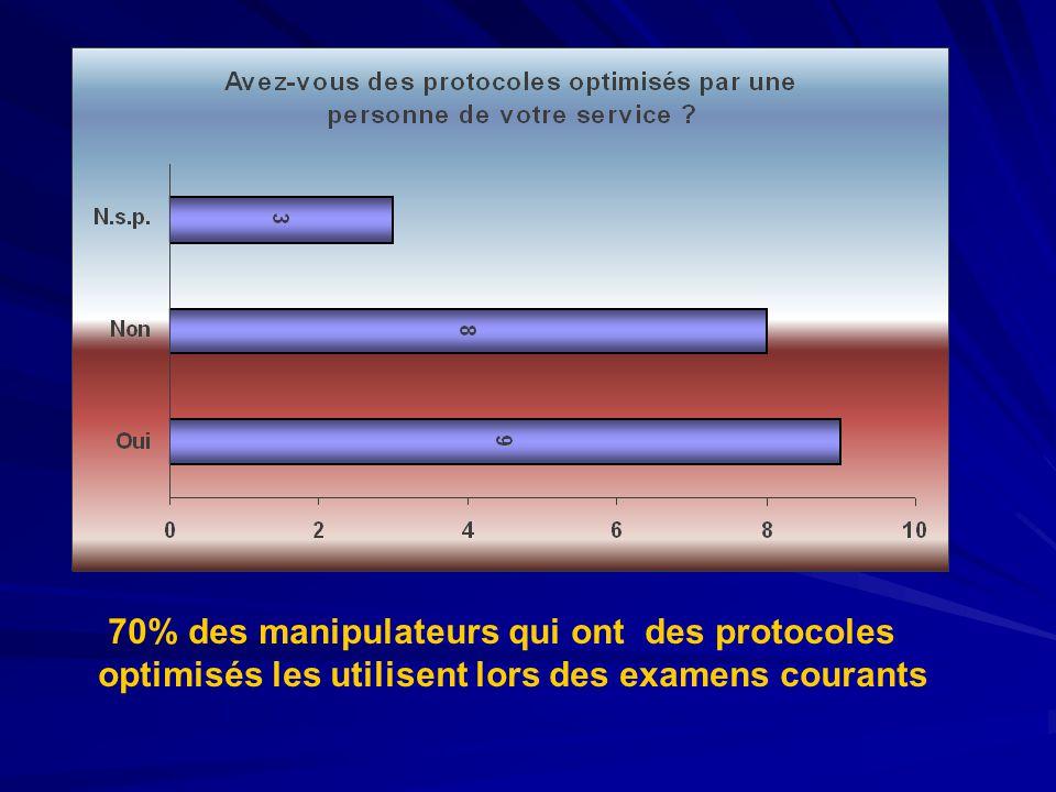 70% des manipulateurs qui ont des protocoles optimisés les utilisent lors des examens courants