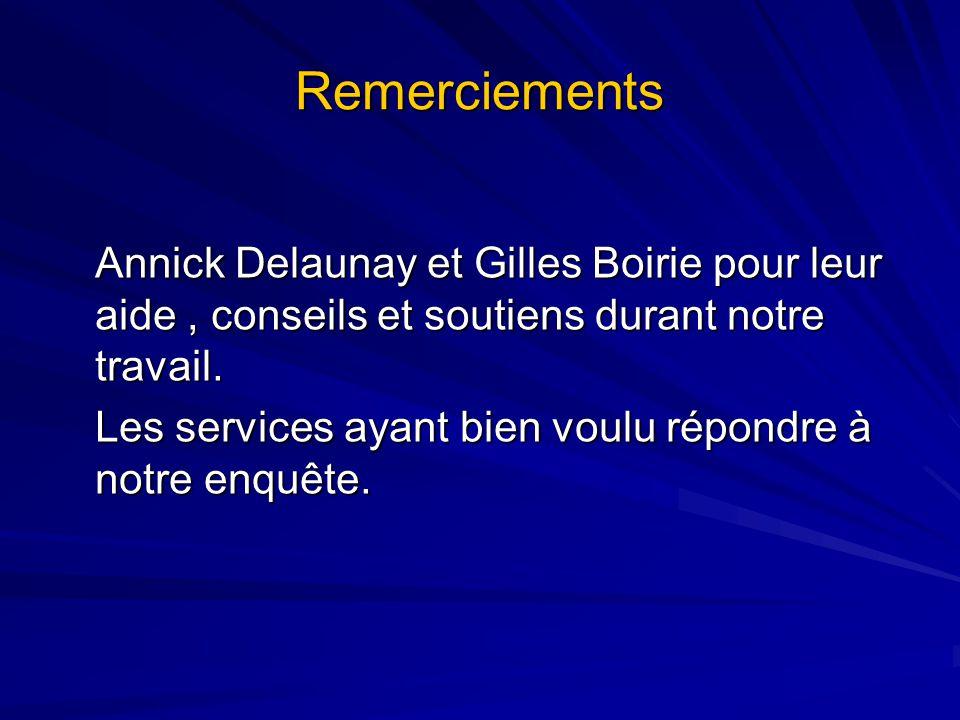 Remerciements Annick Delaunay et Gilles Boirie pour leur aide, conseils et soutiens durant notre travail. Les services ayant bien voulu répondre à not