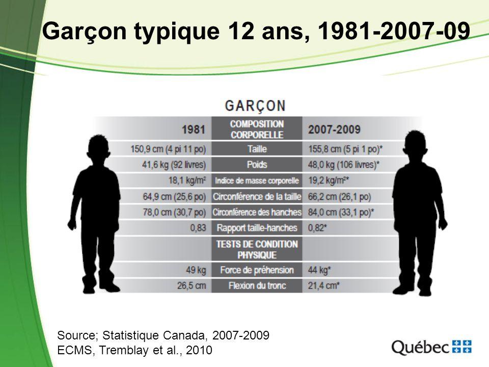 4 Garçon typique 12 ans, 1981-2007-09 Source; Statistique Canada, 2007-2009 ECMS, Tremblay et al., 2010