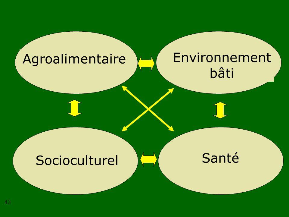 43 Agroalimentaire Environnement bâti Socioculturel Santé