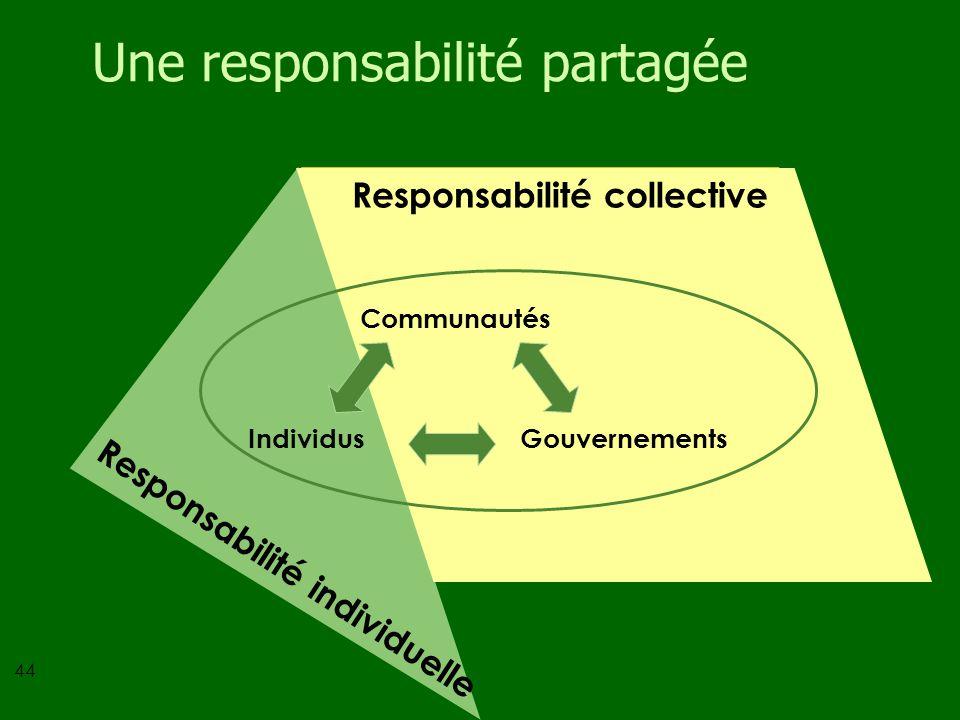 44 communautés individusgouvernements responsabilité collective EXEMPLES DACTIONS concertation intersectorielle, groupes de citoyens ou coalitions, in