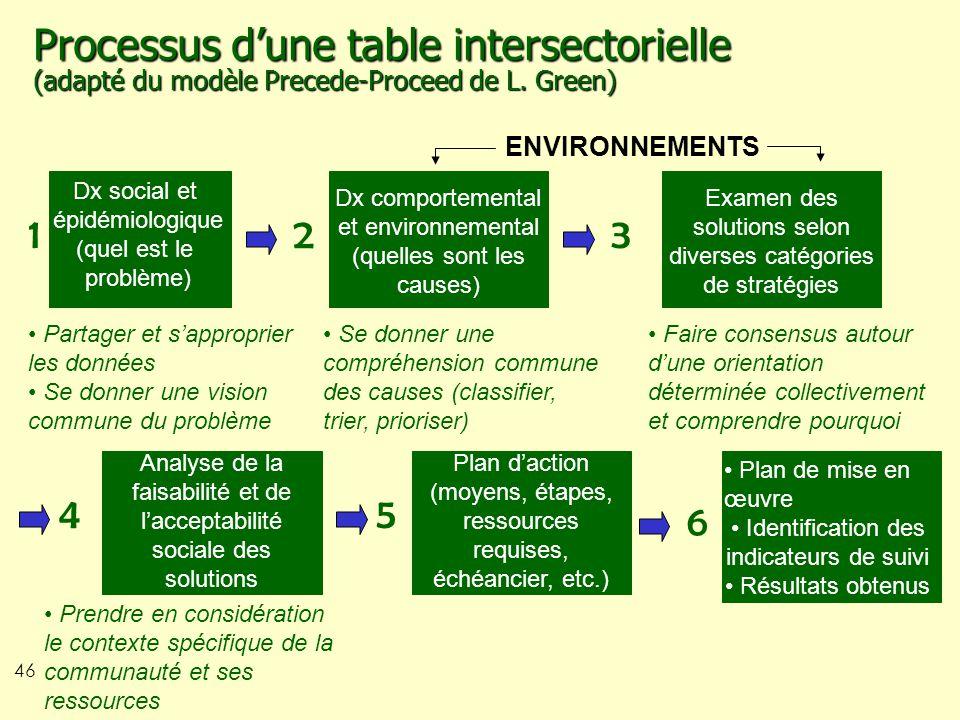 46 Processus dune table intersectorielle (adapté du modèle Precede-Proceed de L. Green) Dx social et épidémiologique (quel est le problème) 1 Partager