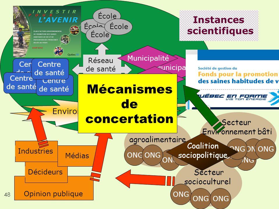 48 Environnement socioculturel Réseau de santé publique École Centre de santé Centre de santé Centre de santé Centre de santé Municipalité Industries