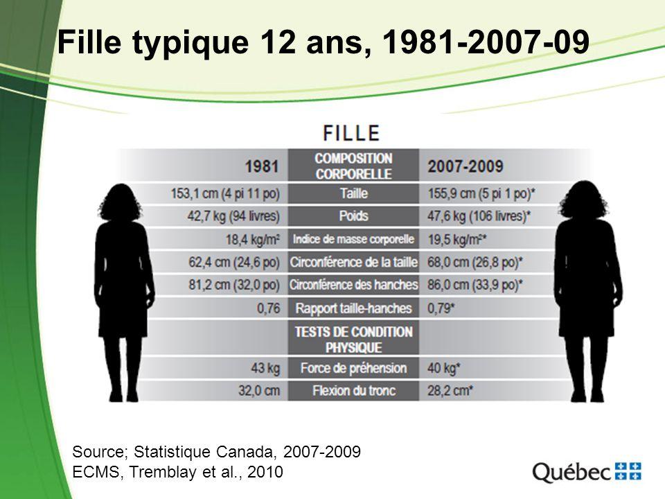 5 Fille typique 12 ans, 1981-2007-09 Source; Statistique Canada, 2007-2009 ECMS, Tremblay et al., 2010