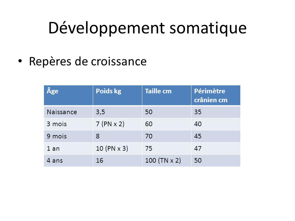 Développement somatique Repères de croissance ÂgePoids kgTaille cmPérimètre crânien cm Naissance3,55035 3 mois7 (PN x 2)6040 9 mois87045 1 an10 (PN x 3)7547 4 ans16100 (TN x 2)50