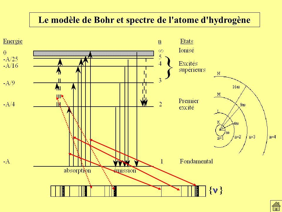 Le modèle de Bohr et spectre de l atome d hydrogène { } Le modèle de Bohr et atome H2