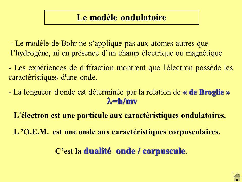 Le modèle ondulatoire - Le modèle de Bohr ne sapplique pas aux atomes autres que lhydrogène, ni en présence dun champ électrique ou magnétique - Les expériences de diffraction montrent que l électron possède les caractéristiques d une onde.