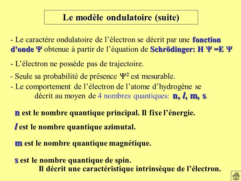 Le modèle ondulatoire (suite) fonction d onde Schrödinger: H =E - Le caractère ondulatoire de lélectron se décrit par une fonction d onde obtenue à partir de léquation de Schrödinger: H =E - Lélectron ne possède pas de trajectoire.